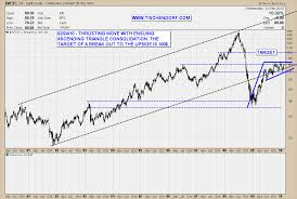 Light Crude Oil Bullish Ascending Triangle Breakout With