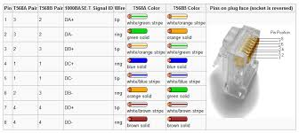 rj45 cross wiring diagram rj45 crossover cable diagram wirdig diagram also ether wall jack wiring diagram likewise rj45 ether cable