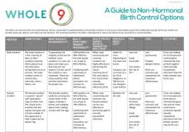 Plan B Affect Birth Control Your Guide To Non Hormonal Birth Control Whole9