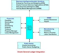 the general ledger of a business oracle general ledger integration oracleapps epicenter