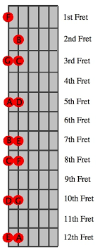 A Power Chord Guitar Chart How To Find Transpose And Construct Power Chords Online