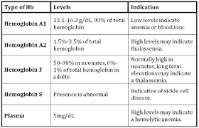 Normal Hemoglobin Levels Chart Hemoglobin Testing Purpose Types Study Com
