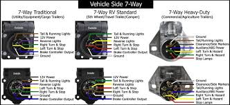 7 pin trailer wiring diagram chevy wiring diagram and schematic 7 way trailer plug wiring diagram