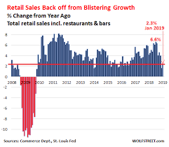 Monthly Retail Sales Chart Formerly Red Hot Retail Sales Fizzle Back To Normal Wolf