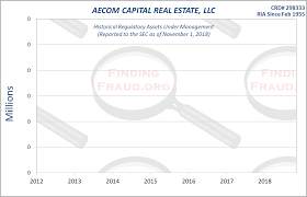 Aecom Org Chart Aecom Capital Real Estate Llc Finding Fraud Initial Research