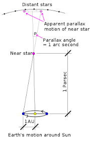 Stellar Parallax Wikipedia