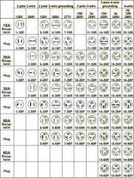 similiar nema outlet chart keywords nema l14 30 wiring diagram also nema plug configuration chart on nema