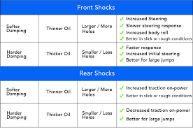 Rc Shock Oil Comparison Chart Team Associated B6 B6d Thread R C Tech Forums