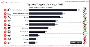 Top 10 IoT applications in 2020 - Which are the hottest areas right now?