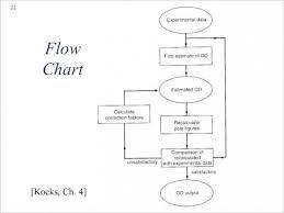 25 Non Profit Organizational Chart Template Paulclymer