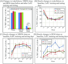 Rem Sleep Chart Changes In Sleep Wake Architecture Out Of Total Recording
