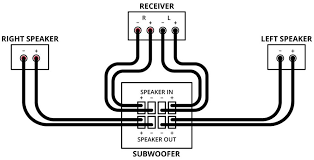 home theater subwoofer setup diagram of connection for sub s speaker level inputs
