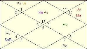 Shakira Birth Chart Shakira Horoscope Astrologer Astrology Readings Birth