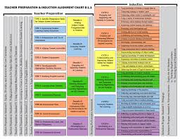 California Standards For The Teaching Profession Teaching