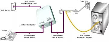modem cable wiring diagram filters modem auto wiring can routers connect to adsl through an rj 45 cable instead of a on modem cable