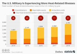 The U S Military Is Experiencing More Cases Of Illness From
