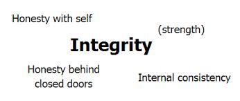 sample essay on integrity best sample essays free integrity essay examples