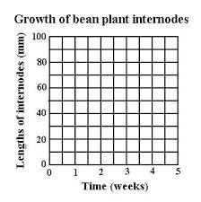 Green Bean Growth Chart Kids Plant Growth Chart Bedowntowndaytona Com
