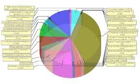 Pin On Chartjunk Data Visualization