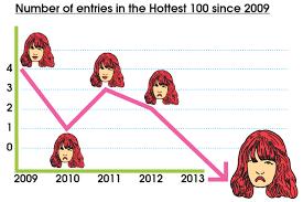 Hottest 100 2013 Triple J