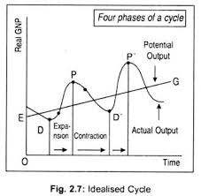 business cycle definition characteristics and phases diagram  idealised cycle