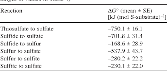 Table 5 From Thermodynamic Aspects Of Energy Conservation By