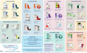 Asthma Inhaler Chart Australia Bedowntowndaytona Com