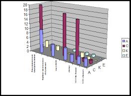 Курсовая работа Анализ рынка автосервисных услуг в г Вятские  По результатам таблицы 3 построена диаграмма анализа предприятий по приёму и переработке отработанных эксплуатационных материалов рисунок 1