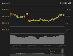 Depth Chart Btc Bitcoin Price Dips Below 10k As Btc Shrugs Off Its First