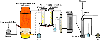 Figure 1 From Combustion Characteristics Of Sewage Sludge In