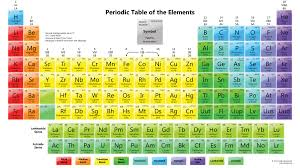 Periodic Table Assignment - Thinglink.com