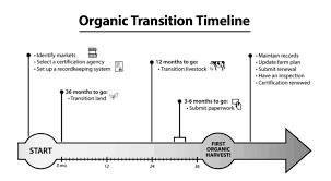 U S Hemp Moving Forward With Usda Organic Certifications