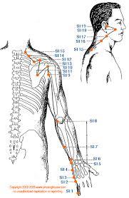 Si Small Intestine Meridian Graphic Chinese Medicine