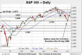Charting A Bullish Technical Tilt S P 500 Scores Decisive