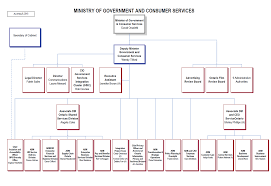 Shared Services Canada Org Chart Published Plans And Annual Reports 2015 2016 Ministry Of
