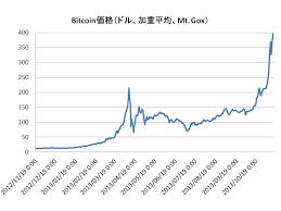 「ビットコイン チャート」の画像検索結果