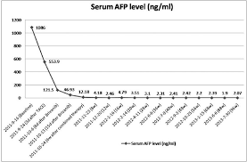 Afp Level Chart Afp Levels In Liver Cancer Cancer News Update