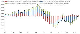 Growth Of Us Government Chart Conservatives Will Hate This Proof That Government Spending