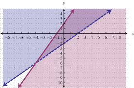 solutions to systems of linear inequalities
