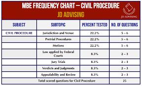 Civil Procedure Rules Chart Topic 5 Civil Procedure On The Mbe Key Topics Jd Advising