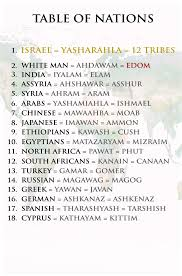 Israelite Chart 33 Punctilious Israelite Chart