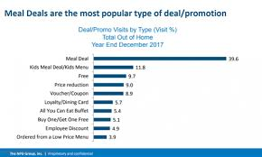 Npd Charts Chart Of The Week Npd Group Reveals The Most Popular Deals