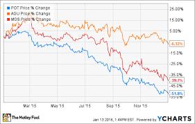 Will Potash Corporation Stock Make A Comeback In 2016 The