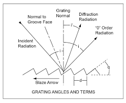 diffraction grating angles and terms