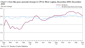 Monthly Cpi Chart Consumer Price Index West Region December 2018 Western