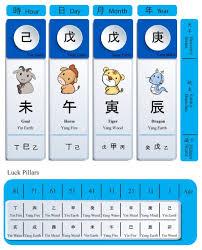 Free Bazi Calculator With Symbolic Stars Bazi Calculator