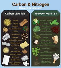 carbon and nitrogen sources guide to home composting