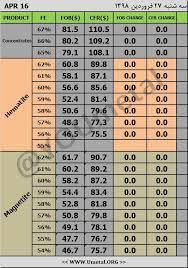 Iron Ore Pellets Price Index Price Chart Simurgh Iron