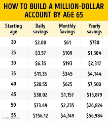 The Saving Plan Will Help You Become A Millionaire By Age 65