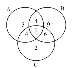 Elements Of A Venn Diagram Sat Sets And Venn Diagrams Brilliant Math Science Wiki